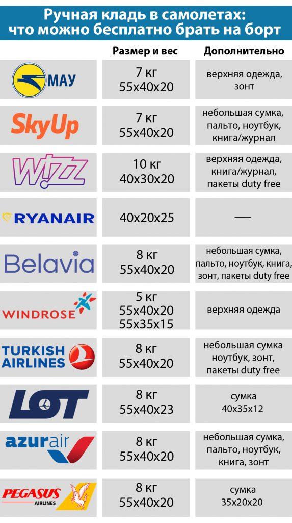 Правила перевоза ручной клади в Украине в 2019 году